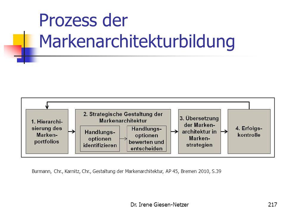 Prozess der Markenarchitekturbildung