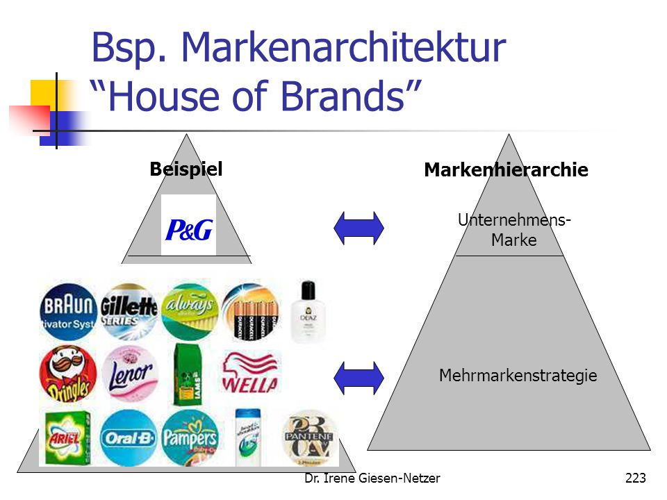 Bsp. Markenarchitektur House of Brands