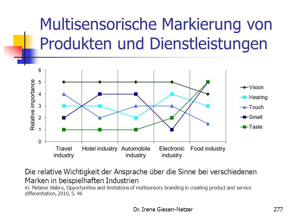 Multisensorische Markierung von Produkten und Dienstleistungen