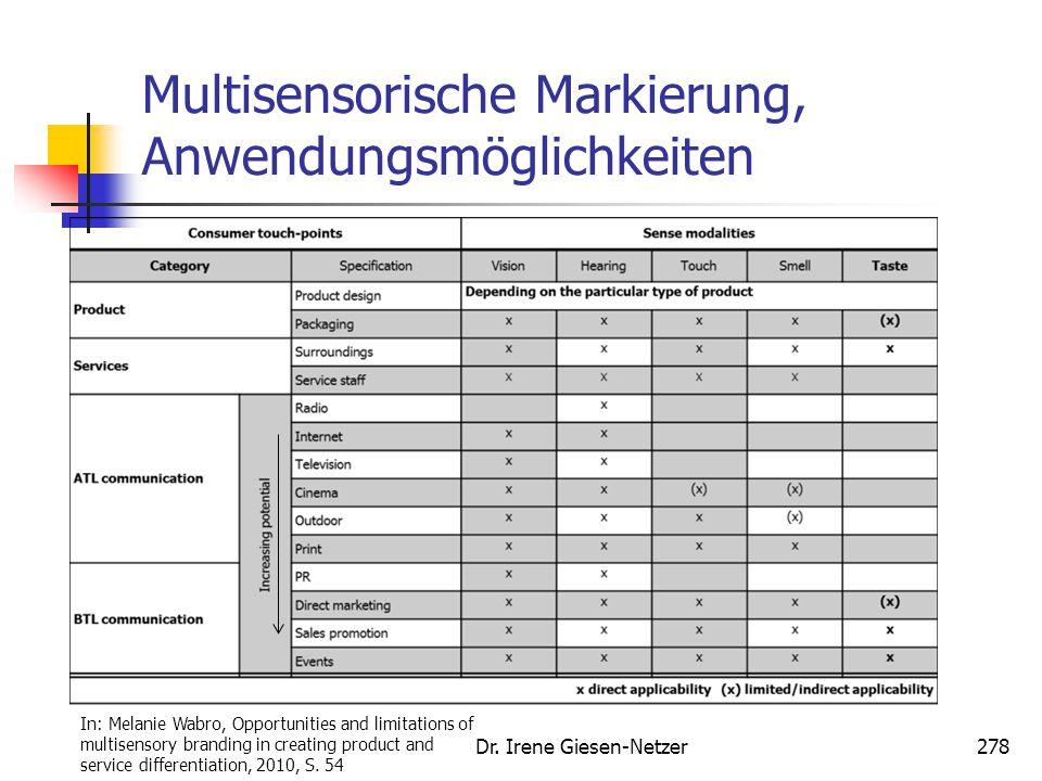 Multisensorische Markierung, Anwendungsmöglichkeiten