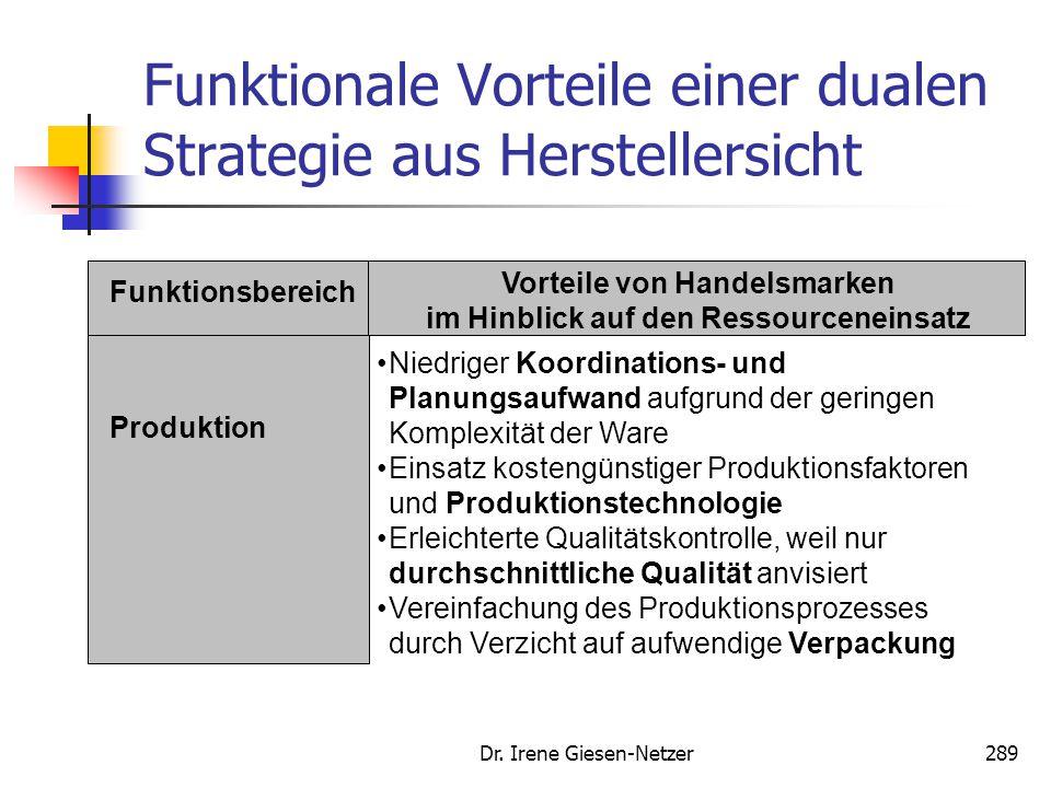 Funktionale Vorteile einer dualen Strategie aus Herstellersicht