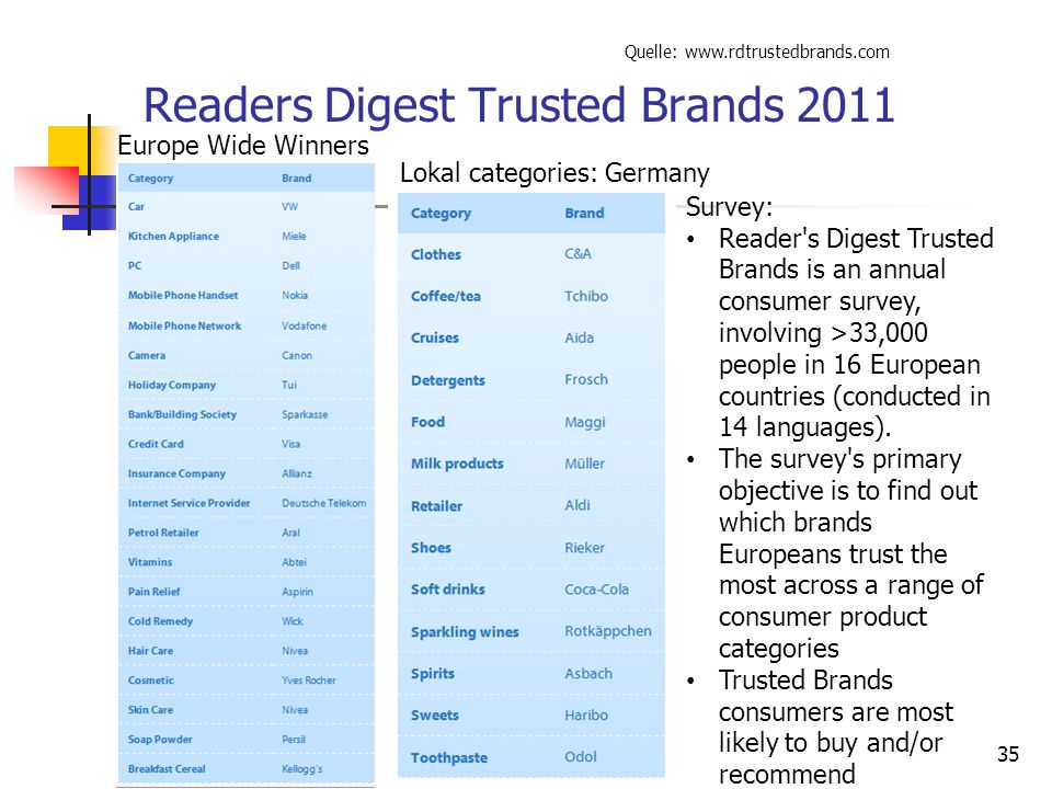 Readers Digest Trusted Brands 2011