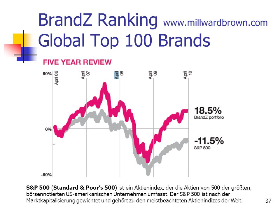BrandZ Ranking www.millwardbrown.com Global Top 100 Brands