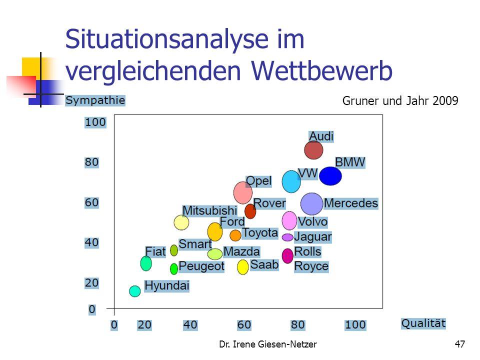 Situationsanalyse im vergleichenden Wettbewerb