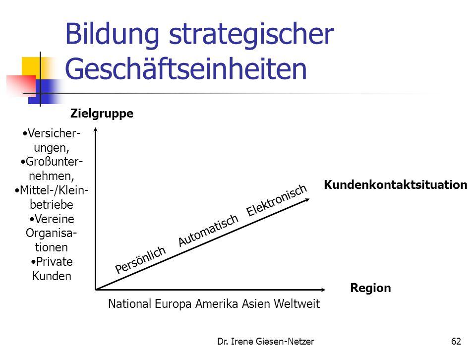 Bildung strategischer Geschäftseinheiten