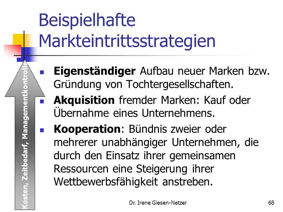Beispielhafte Markteintrittsstrategien