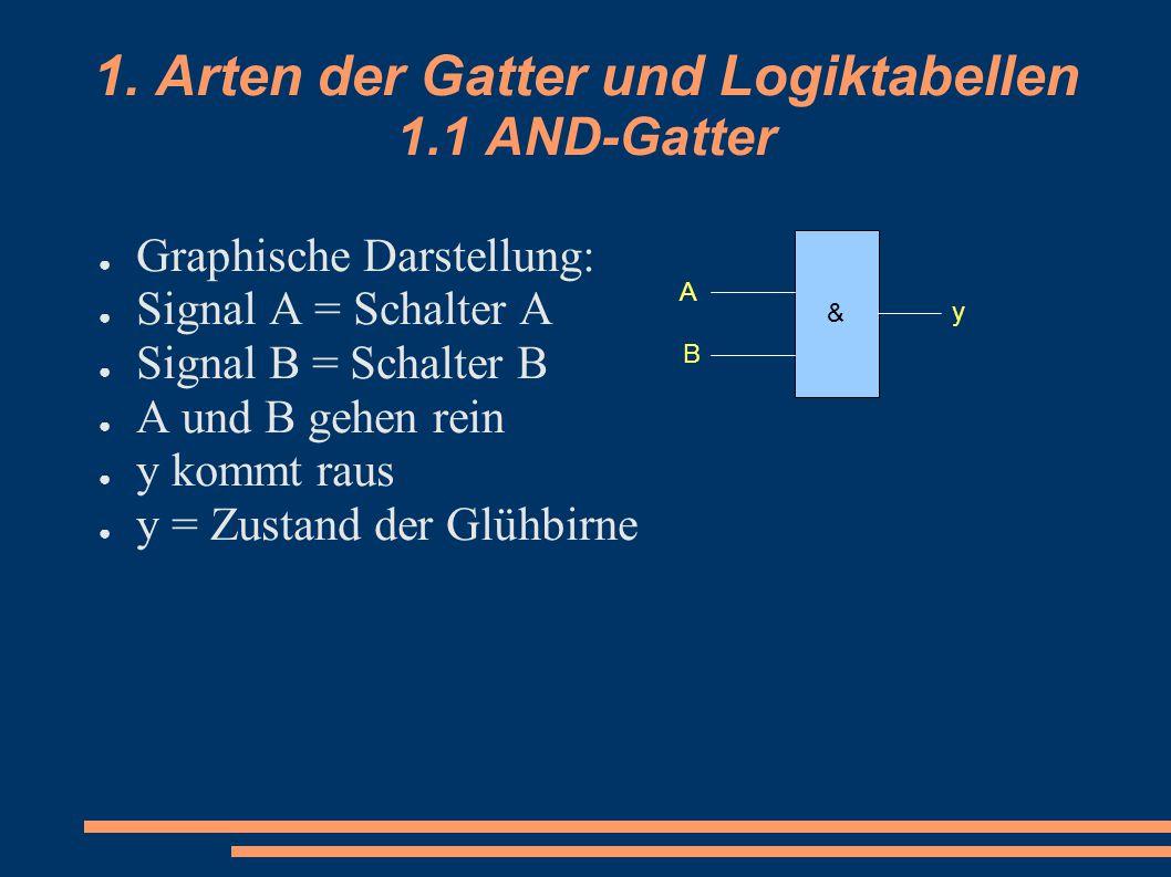 1. Arten der Gatter und Logiktabellen 1.1 AND-Gatter
