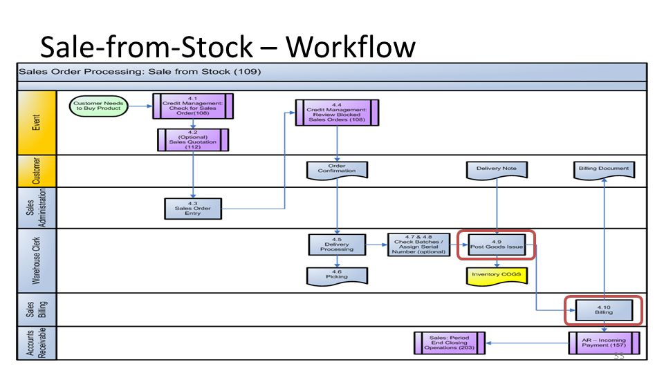 Sale-from-Stock – Workflow