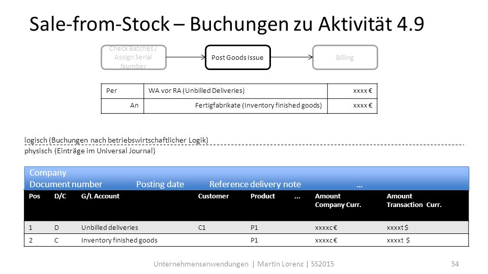 Sale-from-Stock – Buchungen zu Aktivität 4.9