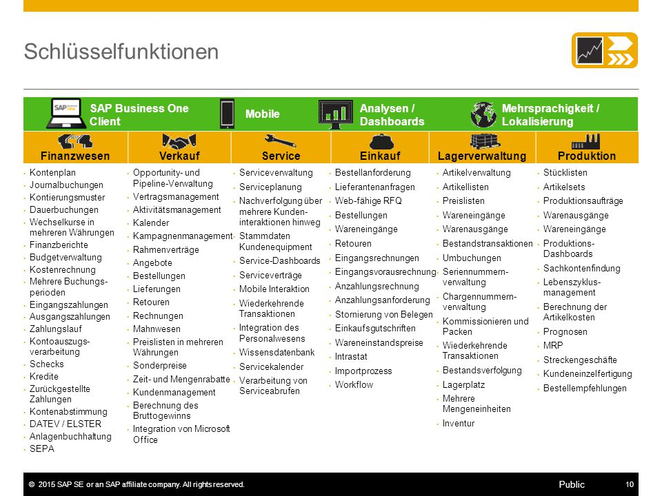 Schlüsselfunktionen SAP Business One Client Analysen / Dashboards