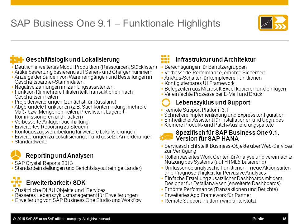 SAP Business One 9.1 – Funktionale Highlights