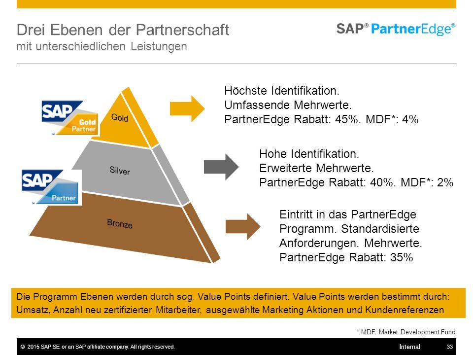 Drei Ebenen der Partnerschaft mit unterschiedlichen Leistungen