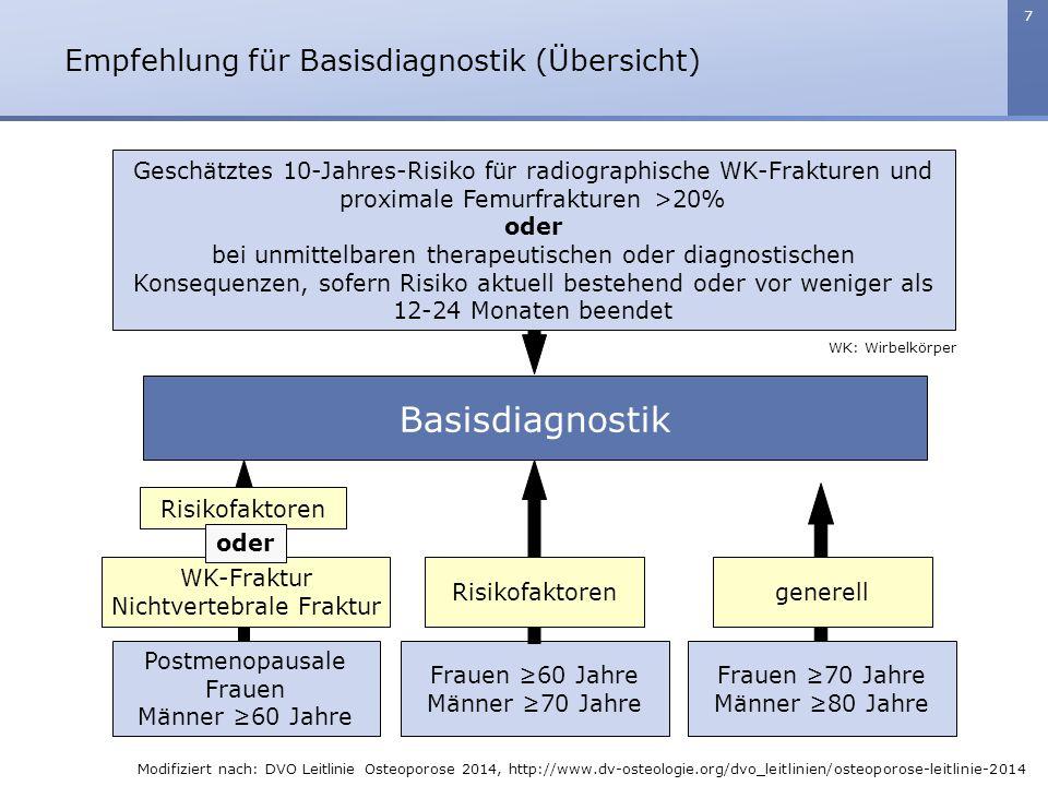 Empfehlung für Basisdiagnostik (Übersicht)