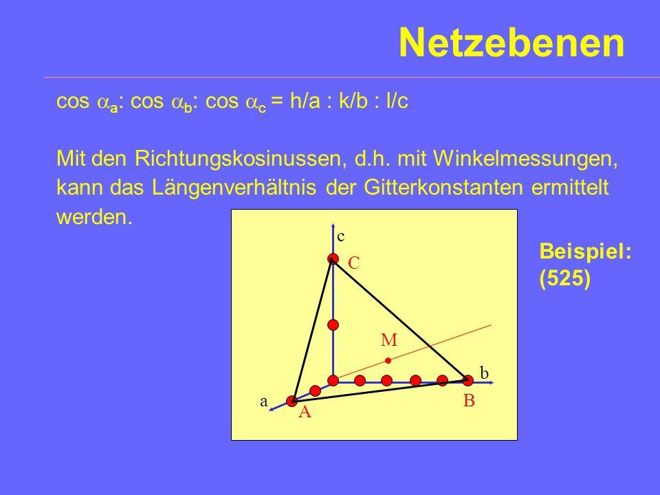 Netzebenen cos aa: cos ab: cos ac = h/a : k/b : l/c
