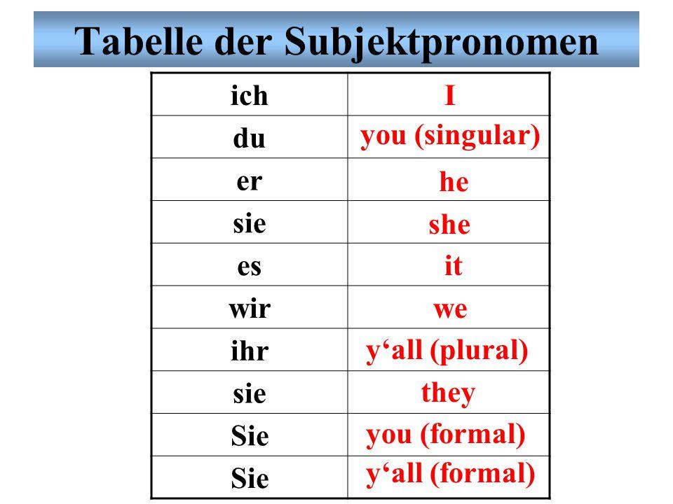 Tabelle der Subjektpronomen
