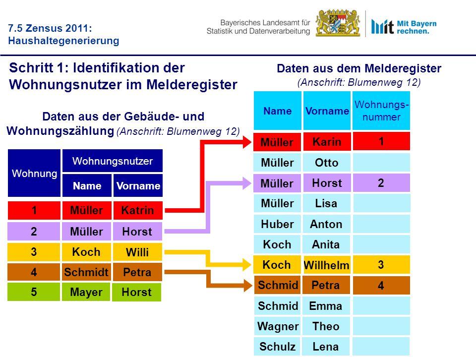 Beispiel: Familie Müller