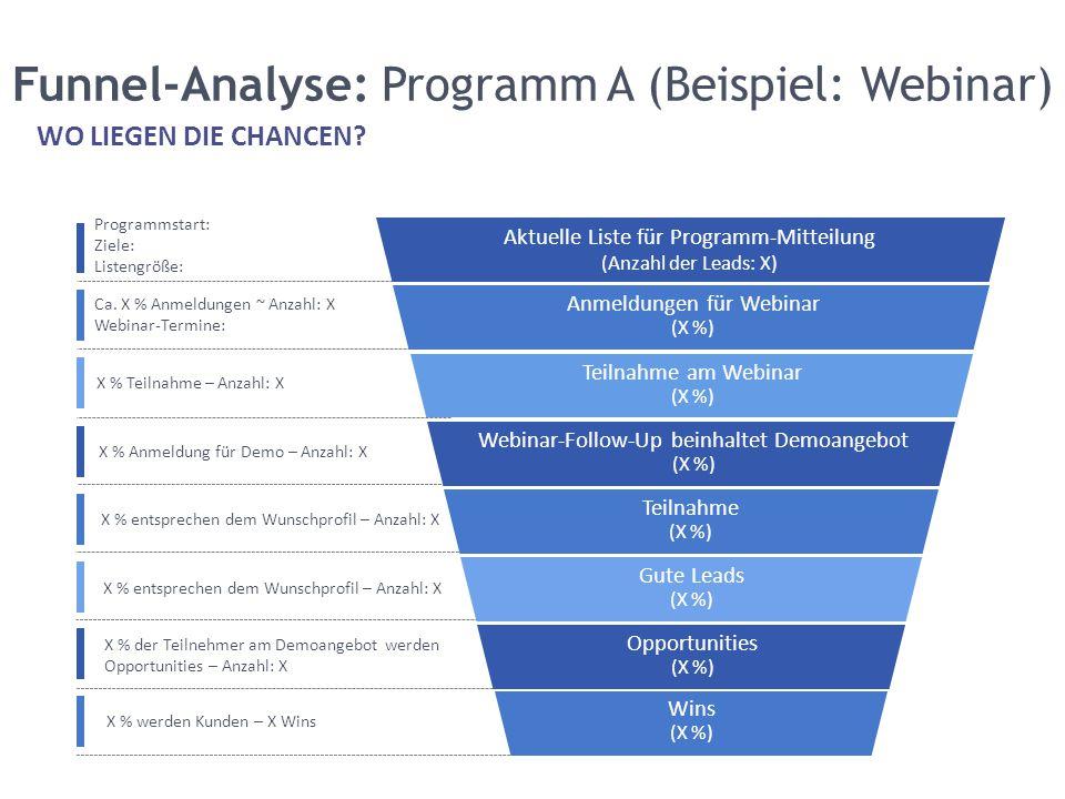 Funnel-Analyse: Programm A (Beispiel: Webinar)