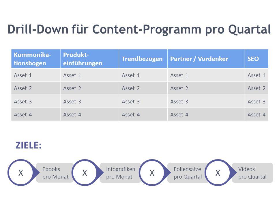 Drill-Down für Content-Programm pro Quartal