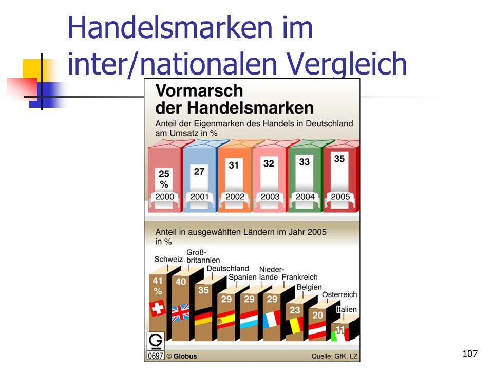 Handelsmarken im inter/nationalen Vergleich