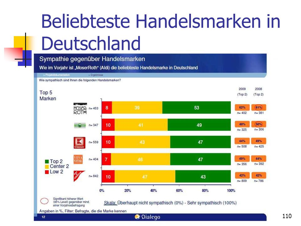 Beliebteste Handelsmarken in Deutschland