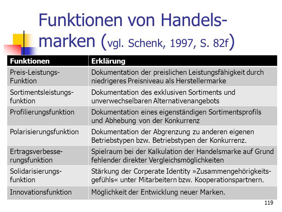 Funktionen von Handels-marken (vgl. Schenk, 1997, S. 82f)