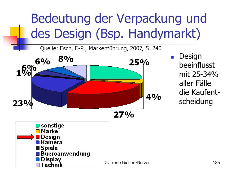 Bedeutung der Verpackung und des Design (Bsp. Handymarkt)