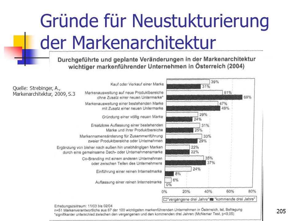 Gründe für Neustukturierung der Markenarchitektur