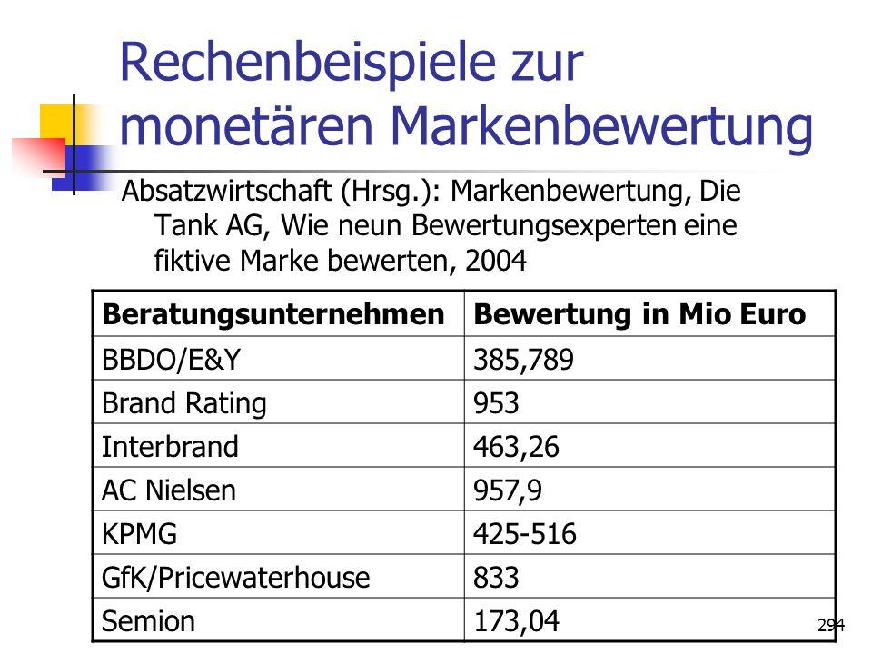 Rechenbeispiele zur monetären Markenbewertung