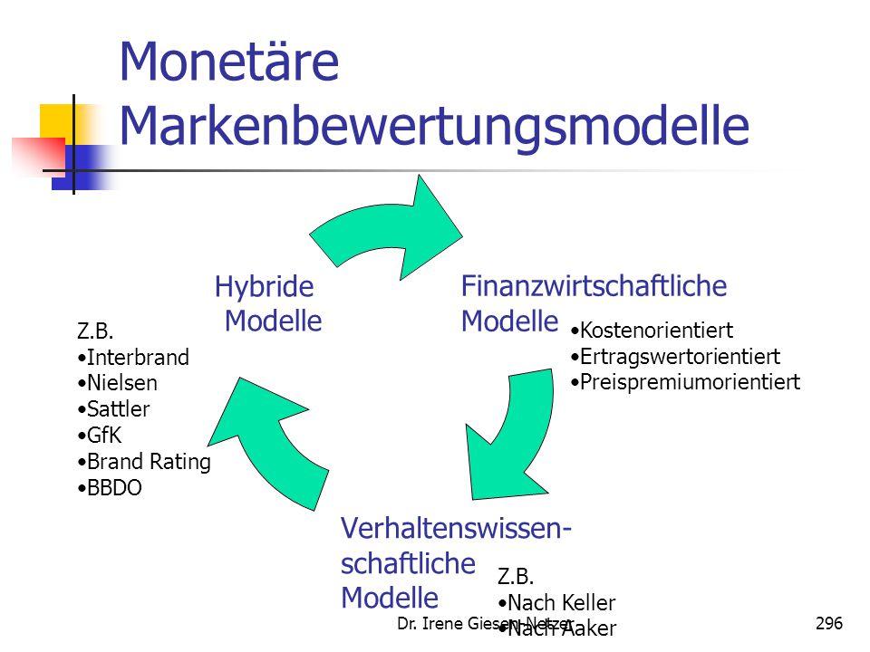 Monetäre Markenbewertungsmodelle