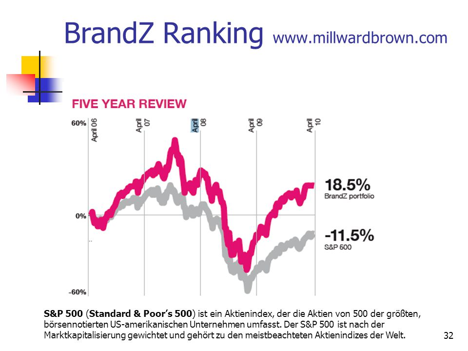 BrandZ Ranking www.millwardbrown.com