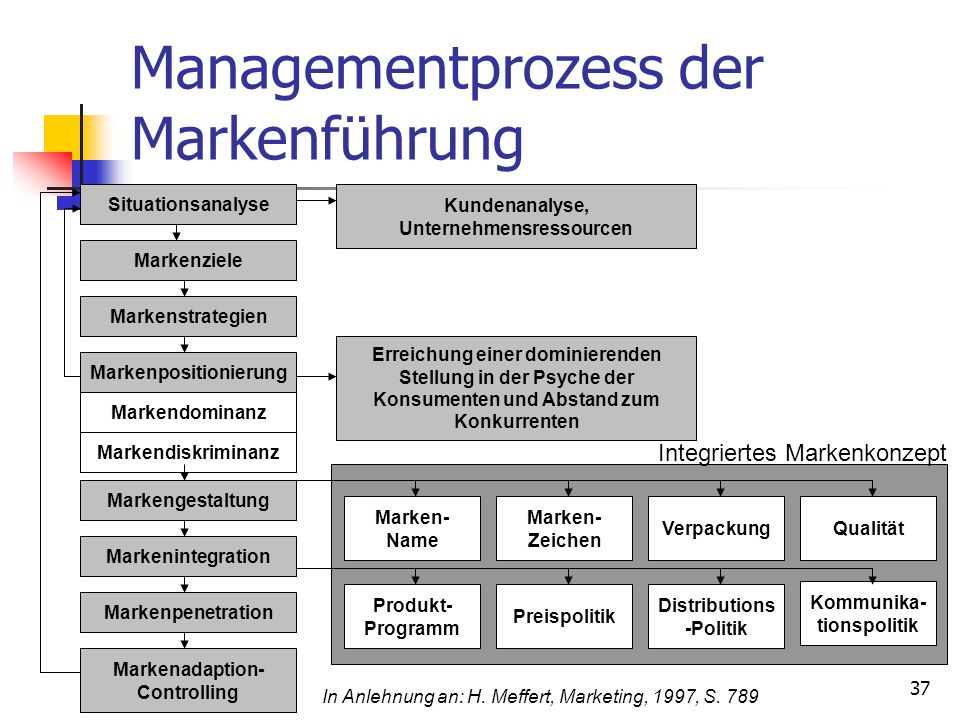 Managementprozess der Markenführung