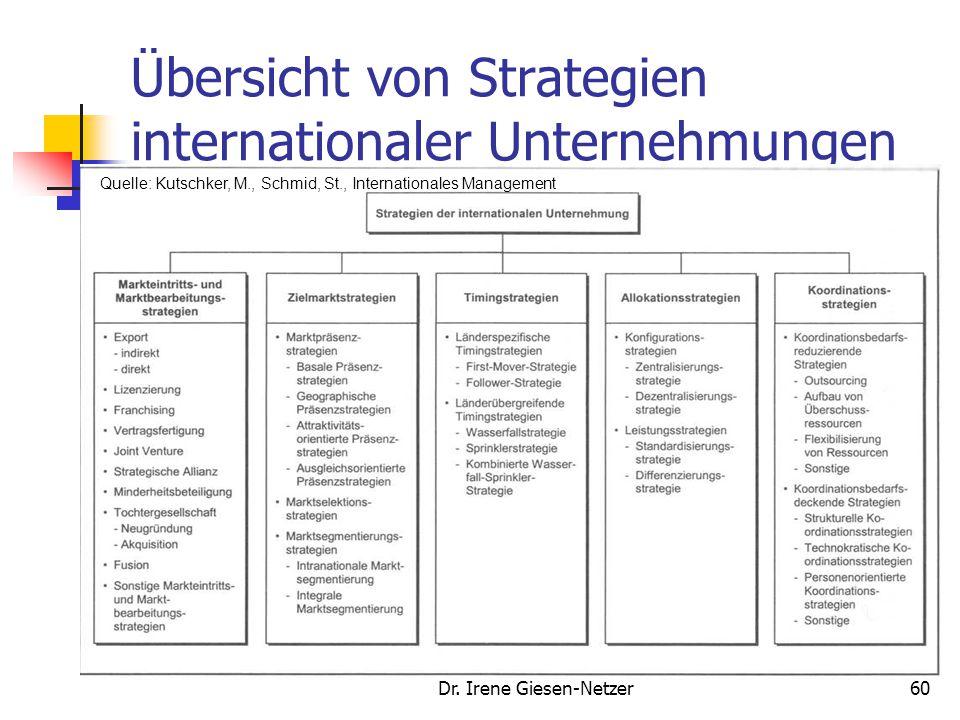 Übersicht von Strategien internationaler Unternehmungen