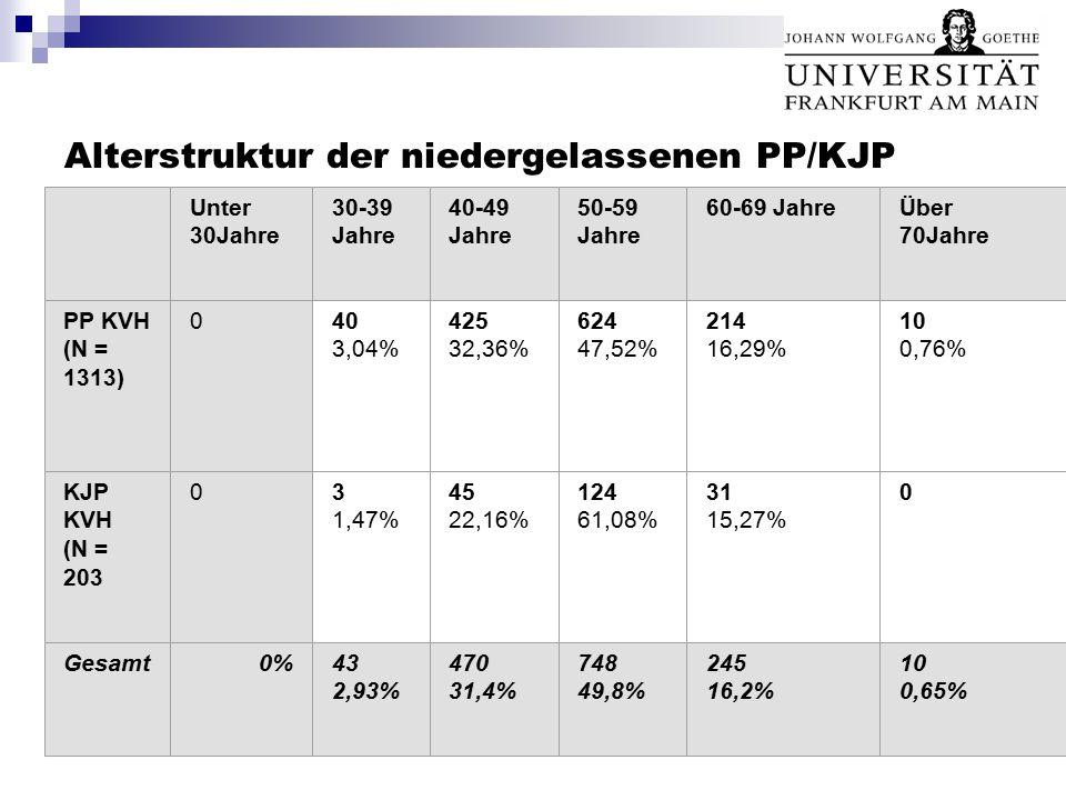 Alterstruktur der niedergelassenen PP/KJP