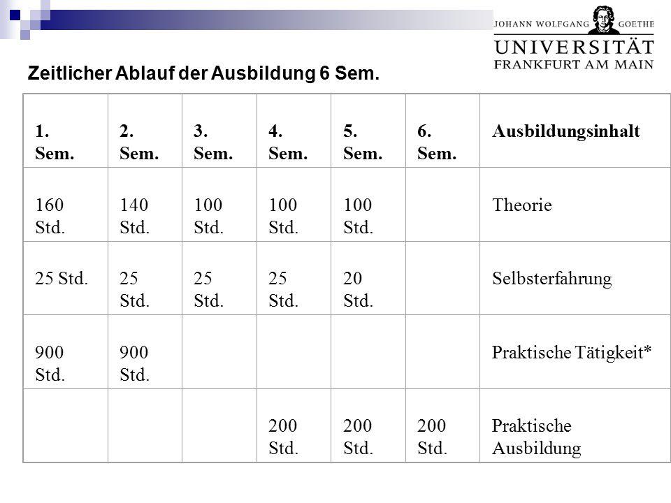 Zeitlicher Ablauf der Ausbildung 6 Sem.