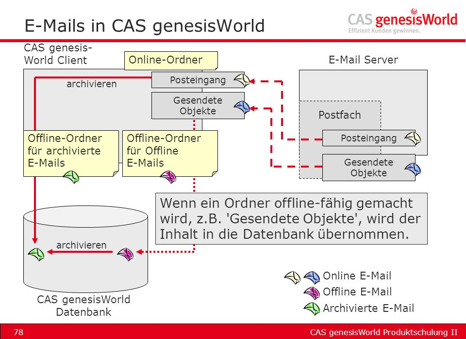 E-Mails in CAS genesisWorld