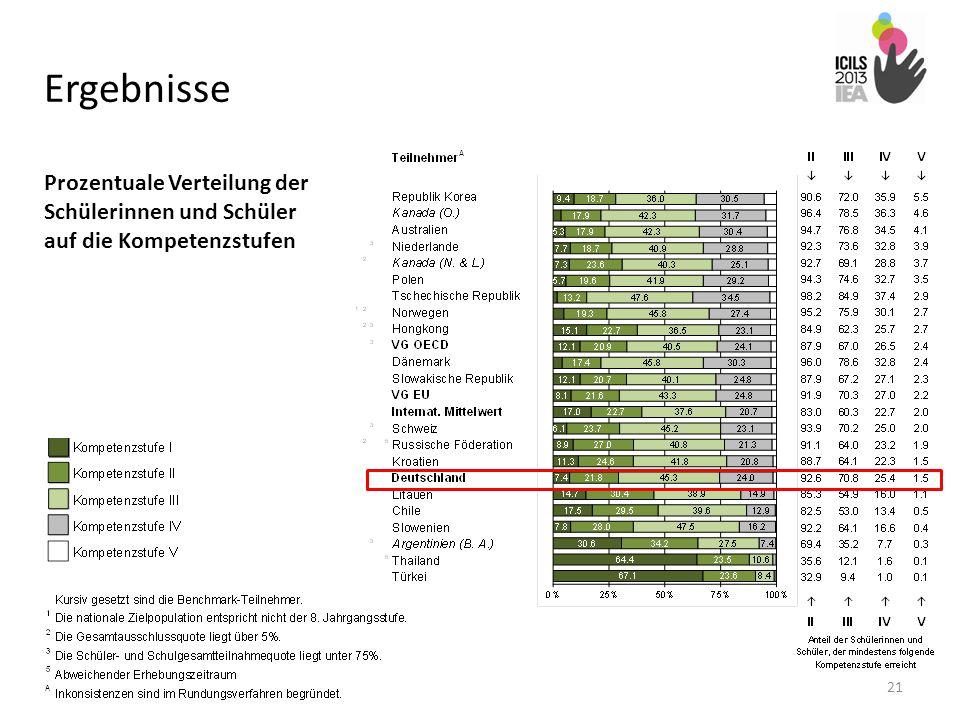 Ergebnisse Prozentuale Verteilung der Schülerinnen und Schüler auf die Kompetenzstufen.