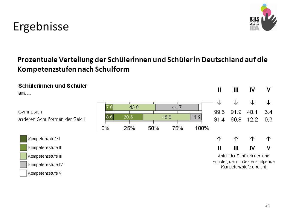Ergebnisse Prozentuale Verteilung der Schülerinnen und Schüler in Deutschland auf die Kompetenzstufen nach Schulform.