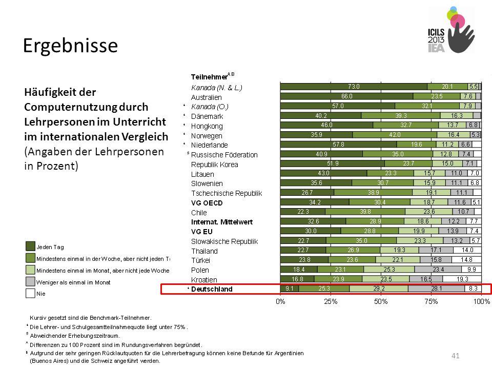 Ergebnisse Häufigkeit der Computernutzung durch Lehrpersonen im Unterricht im internationalen Vergleich (Angaben der Lehrpersonen in Prozent)