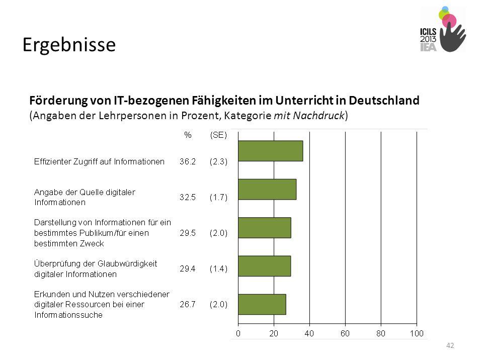 Ergebnisse Förderung von IT-bezogenen Fähigkeiten im Unterricht in Deutschland (Angaben der Lehrpersonen in Prozent, Kategorie mit Nachdruck)