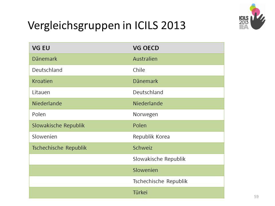 Vergleichsgruppen in ICILS 2013