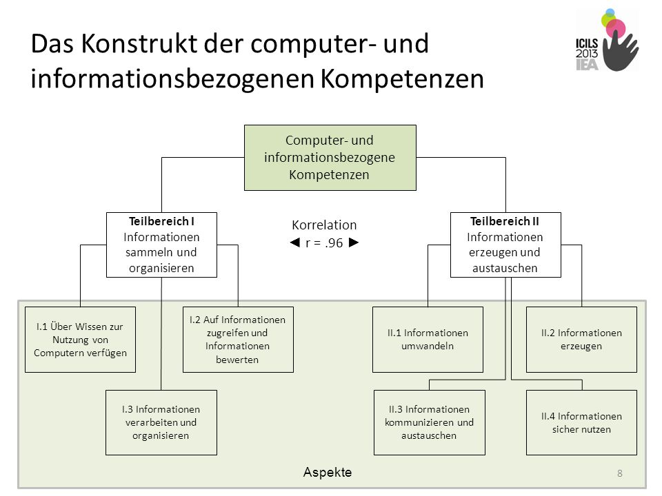 Das Konstrukt der computer- und informationsbezogenen Kompetenzen