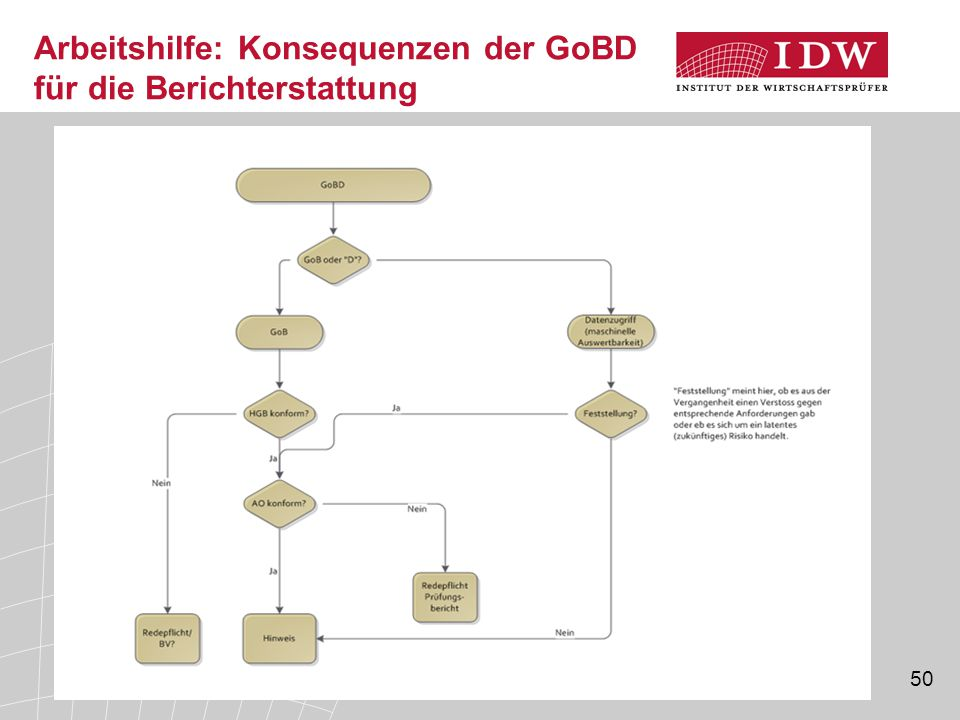 Arbeitshilfe: Konsequenzen der GoBD für die Berichterstattung