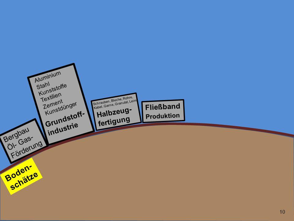 Boden-schätze Grundstoff-industrie Halbzeug-fertigung