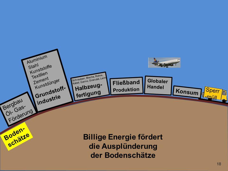 Billige Energie fördert die Ausplünderung der Bodenschätze