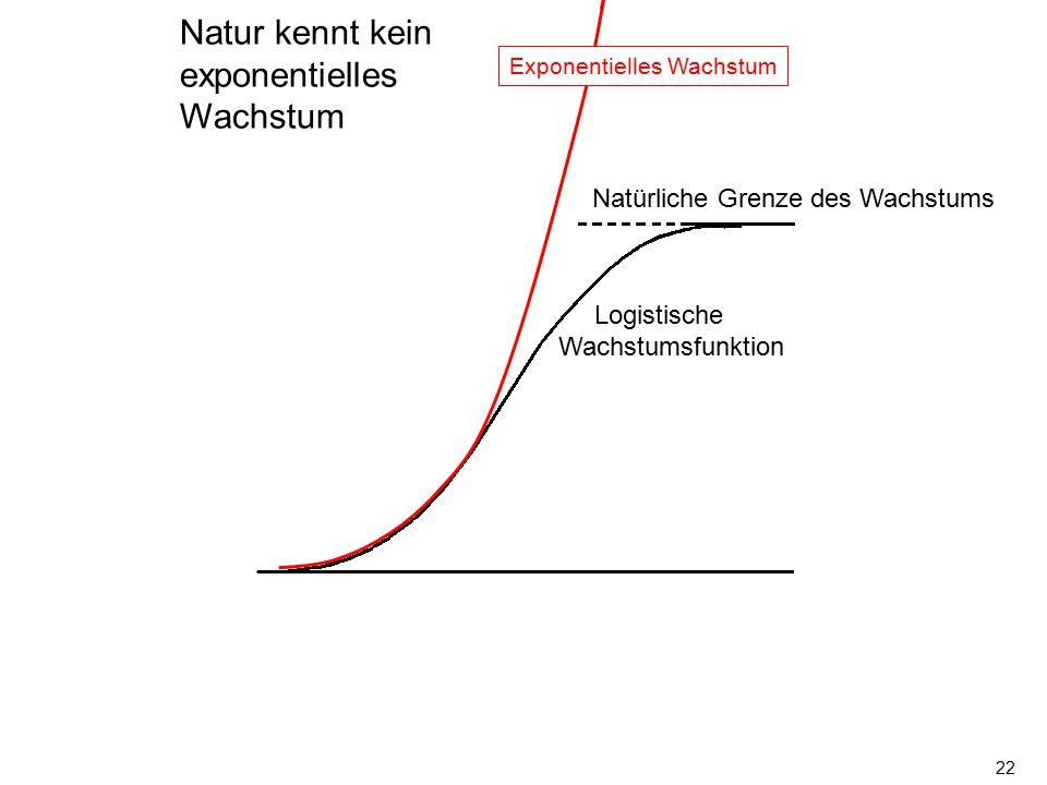 Natur kennt kein exponentielles Wachstum