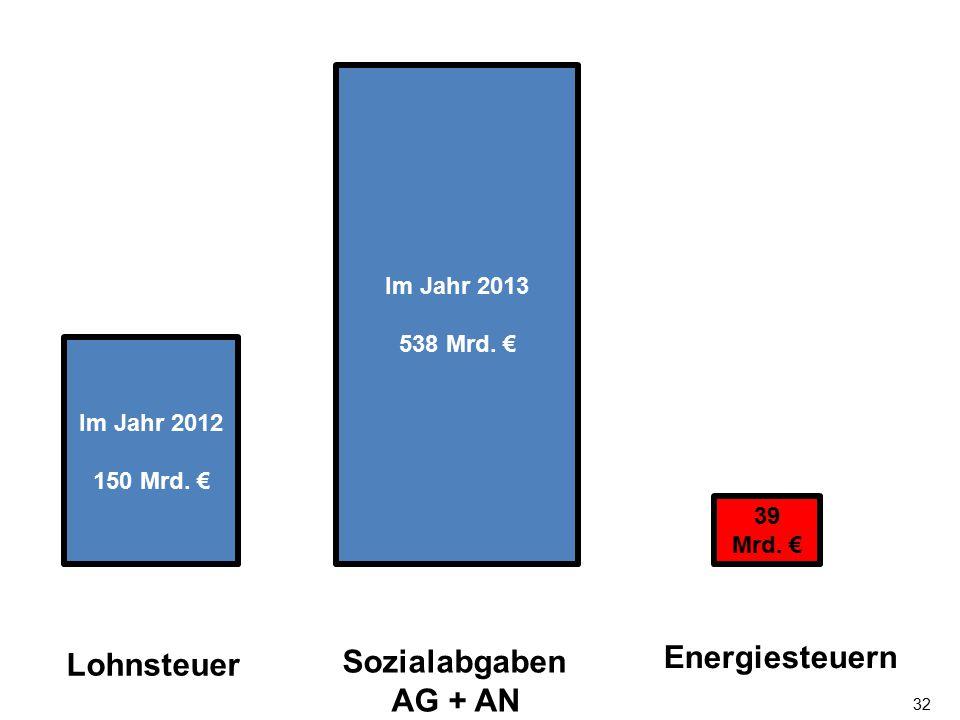 Energiesteuern Sozialabgaben Lohnsteuer AG + AN Im Jahr 2013