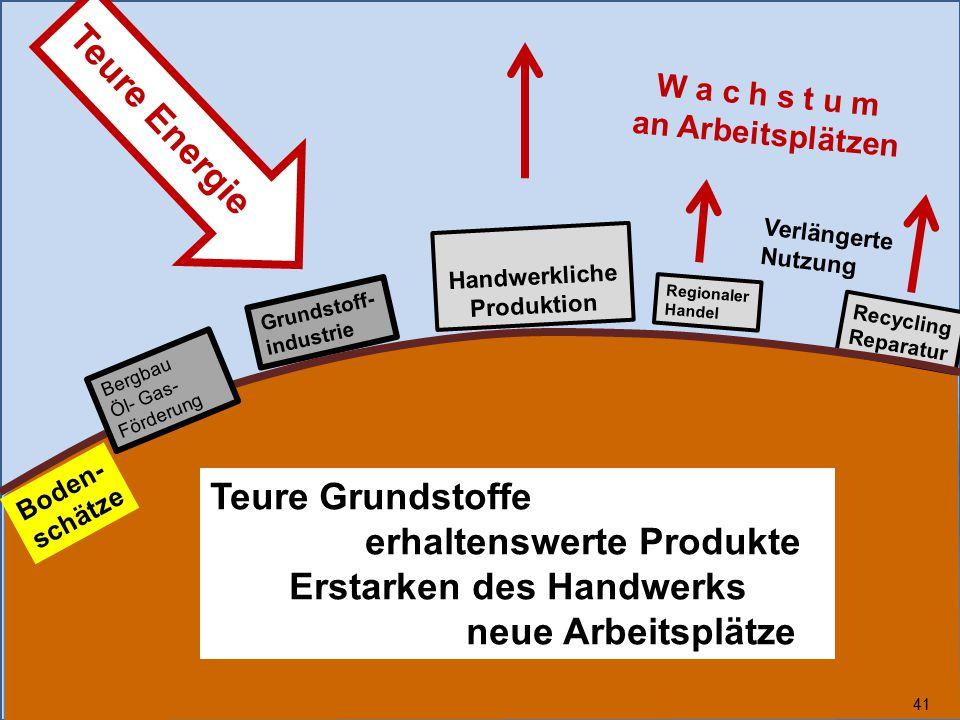 Handwerkliche Produktion Erstarken des Handwerks neue Arbeitsplätze