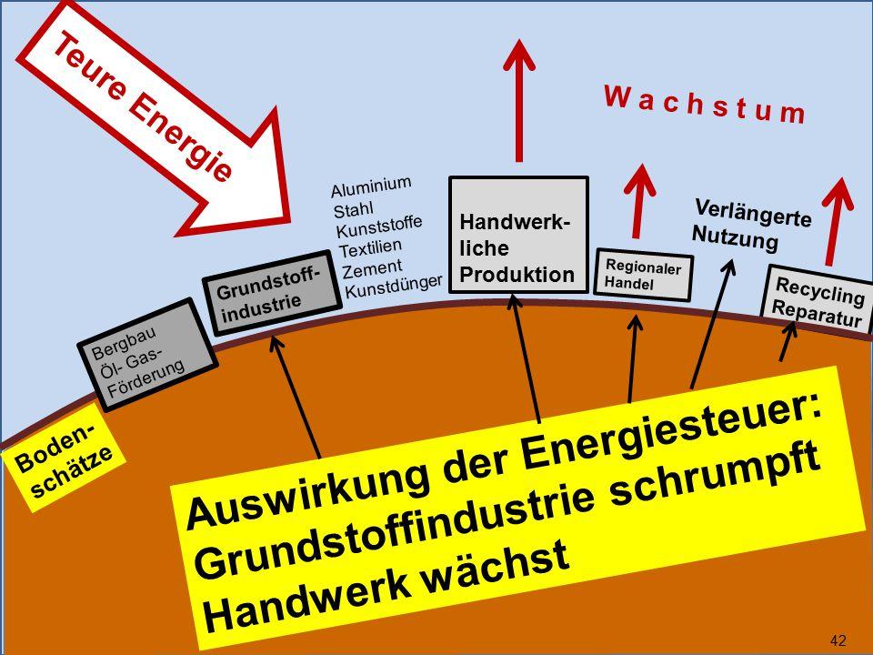 Auswirkung der Energiesteuer: Grundstoffindustrie schrumpft