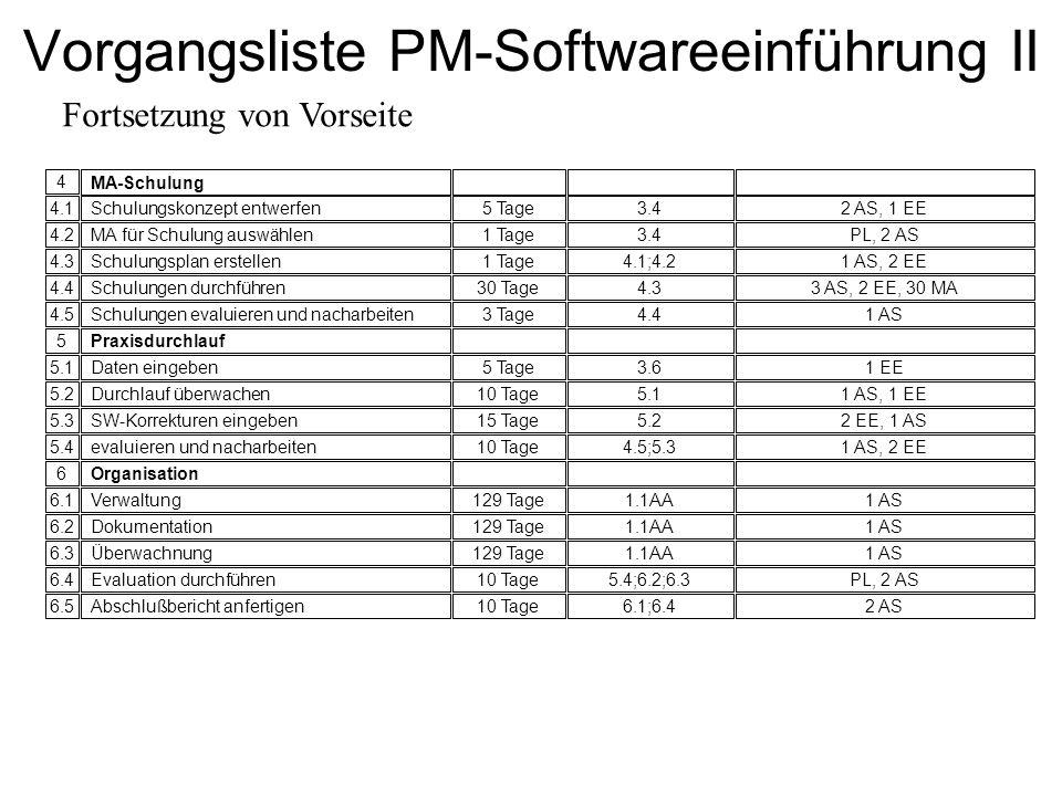 Vorgangsliste PM-Softwareeinführung II