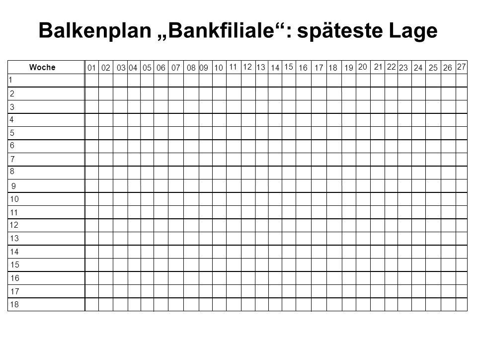 "Balkenplan ""Bankfiliale : späteste Lage"